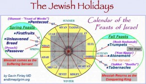 "chart of Jewish feasts by <a href=""http://endtimepilgrim.org/jewishholidays.htm"" target=""_blank"">compliments of endtimepilgrim.org</a>"